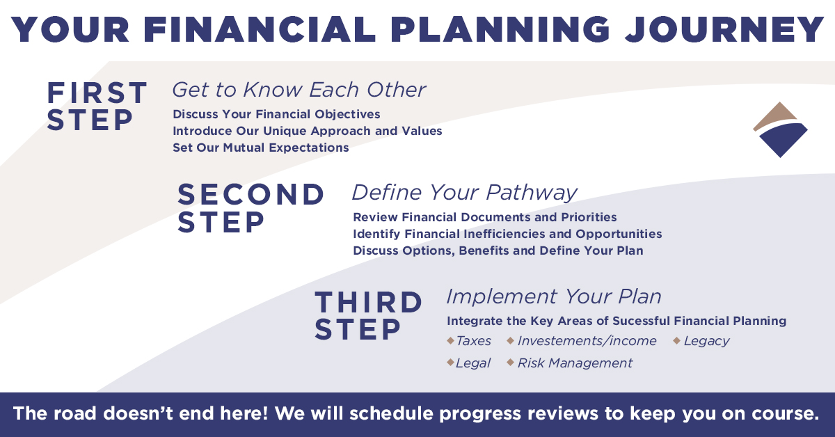 A graphic showcasing the 3 steps of financial planning at Legacy Financial